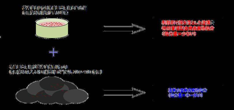 「基準値を超える有害重金属類を含んだ使用済み剥離材と古い塗膜→剥離材で掻き落とした塗膜を特別管理型産業廃棄物処分(処分量=少ない)」+「有害重金属類が基準値濃度以下の使用済みのブラスト研削材(1㎡当たり、20kg~30kg使用)→通常の産業廃棄物処分(処分量=中~多い)」